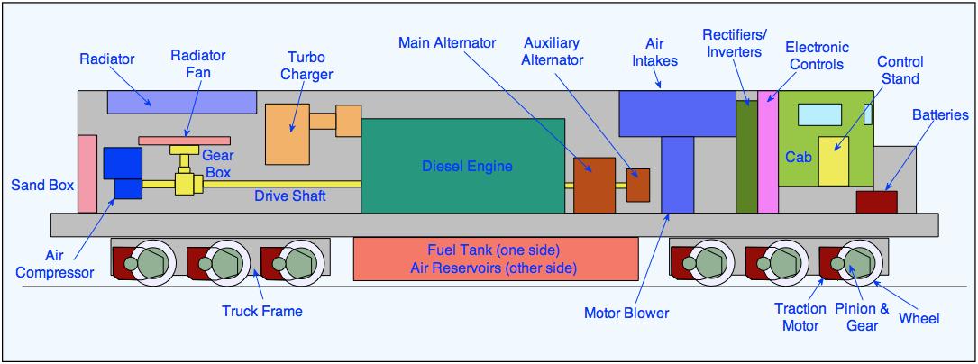 Fileusswitcherloco Ibls. Wiring. Electric Train Engine Diagram At Scoala.co