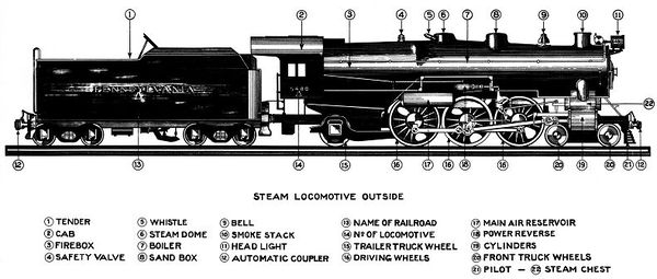 category steam locomotive parts