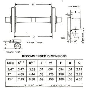 PVLS Wheel Standards 1972.png